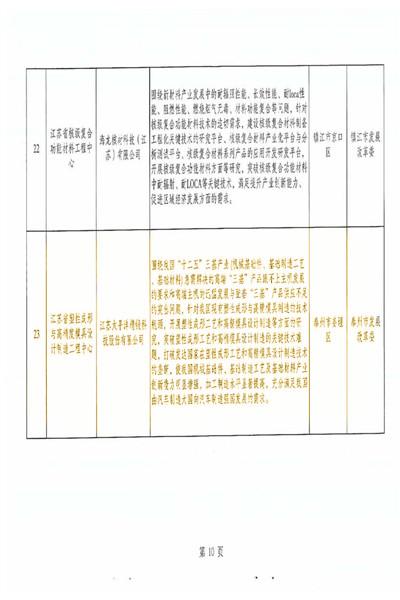 江苏省塑性成形与高精度模具设计制造工程中心-发改委_页面_4_副本.jpg